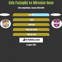 Enis Fazlagikj vs Miroslav Gono h2h player stats