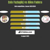 Enis Fazlagikj vs Alieu Fadera h2h player stats