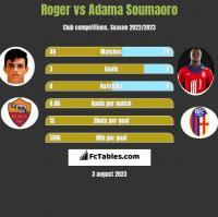 Roger vs Adama Soumaoro h2h player stats