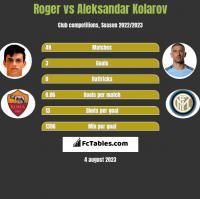Roger vs Aleksandar Kolarov h2h player stats