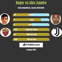 Roger vs Alex Sandro h2h player stats