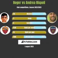 Roger vs Andrea Rispoli h2h player stats