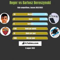 Roger vs Bartosz Bereszyński h2h player stats