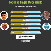 Roger vs Biagio Meccariello h2h player stats