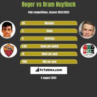 Roger vs Bram Nuytinck h2h player stats