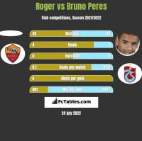 Roger vs Bruno Peres h2h player stats