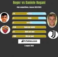 Roger vs Daniele Rugani h2h player stats