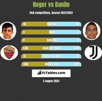 Roger vs Danilo h2h player stats
