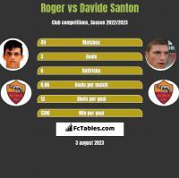Roger vs Davide Santon h2h player stats