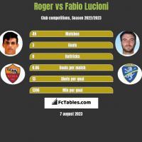 Roger vs Fabio Lucioni h2h player stats