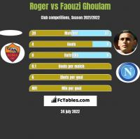 Roger vs Faouzi Ghoulam h2h player stats