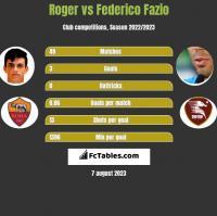 Roger vs Federico Fazio h2h player stats