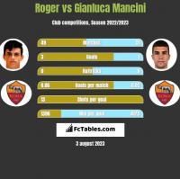 Roger vs Gianluca Mancini h2h player stats