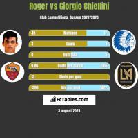 Roger vs Giorgio Chiellini h2h player stats
