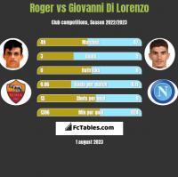 Roger vs Giovanni Di Lorenzo h2h player stats