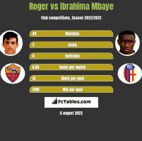 Roger vs Ibrahima Mbaye h2h player stats