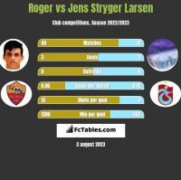 Roger vs Jens Stryger Larsen h2h player stats