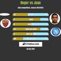 Roger vs Juan h2h player stats