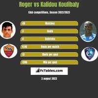 Roger vs Kalidou Koulibaly h2h player stats