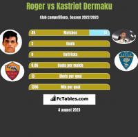 Roger vs Kastriot Dermaku h2h player stats