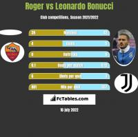 Roger vs Leonardo Bonucci h2h player stats