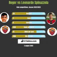 Roger vs Leonardo Spinazzola h2h player stats