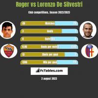 Roger vs Lorenzo De Silvestri h2h player stats