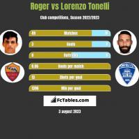 Roger vs Lorenzo Tonelli h2h player stats