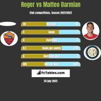 Roger vs Matteo Darmian h2h player stats