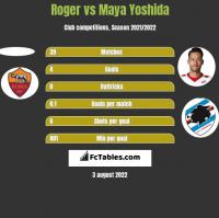 Roger vs Maya Yoshida h2h player stats