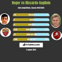 Roger vs Riccardo Gagliolo h2h player stats