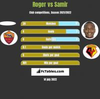 Roger vs Samir h2h player stats