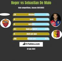 Roger vs Sebastian De Maio h2h player stats