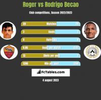 Roger vs Rodrigo Becao h2h player stats