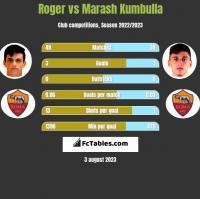 Roger vs Marash Kumbulla h2h player stats