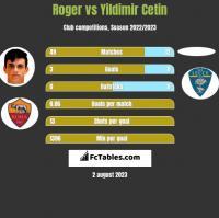 Roger vs Yildimir Cetin h2h player stats