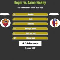 Roger vs Aaron Hickey h2h player stats