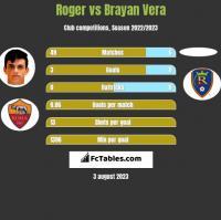 Roger vs Brayan Vera h2h player stats