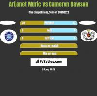Arijanet Muric vs Cameron Dawson h2h player stats