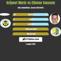 Arijanet Muric vs Etienne Vaessen h2h player stats