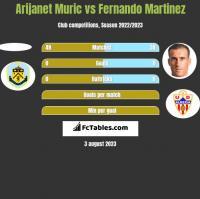 Arijanet Muric vs Fernando Martinez h2h player stats