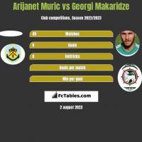 Arijanet Muric vs Georgi Makaridze h2h player stats
