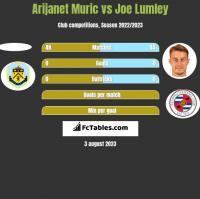 Arijanet Muric vs Joe Lumley h2h player stats