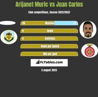 Arijanet Muric vs Juan Carlos h2h player stats