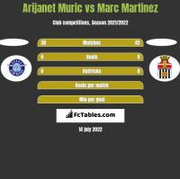 Arijanet Muric vs Marc Martinez h2h player stats
