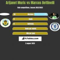 Arijanet Muric vs Marcus Bettinelli h2h player stats