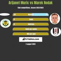 Arijanet Muric vs Marek Rodak h2h player stats