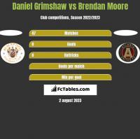 Daniel Grimshaw vs Brendan Moore h2h player stats