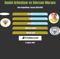 Daniel Grimshaw vs Ederson Moraes h2h player stats