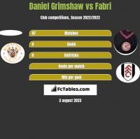 Daniel Grimshaw vs Fabri h2h player stats